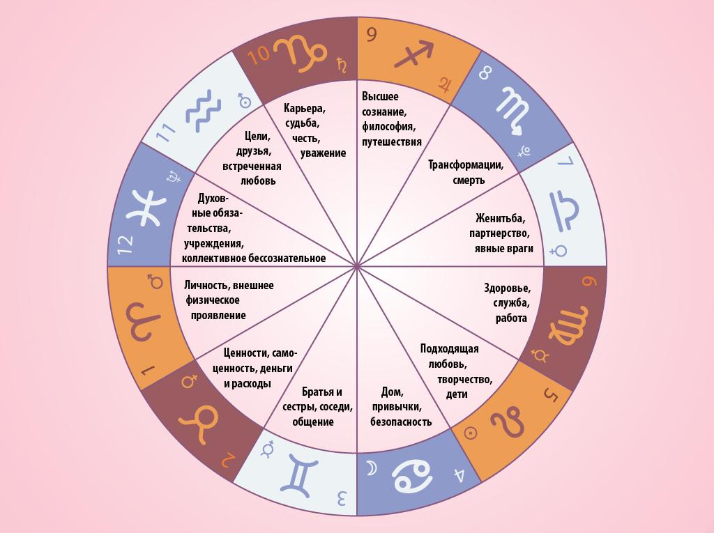 дома гороскопа совместимость знаков зодиака