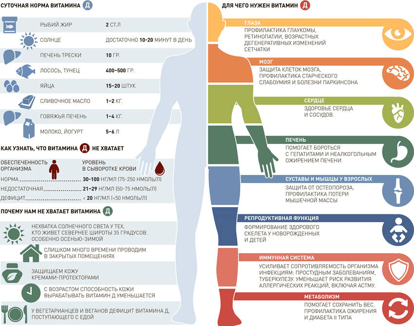 Недостаток витамина D оказался связан с COVID-19
